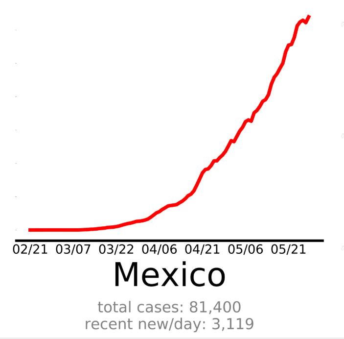 Mexico Travel Coronavirus Safety