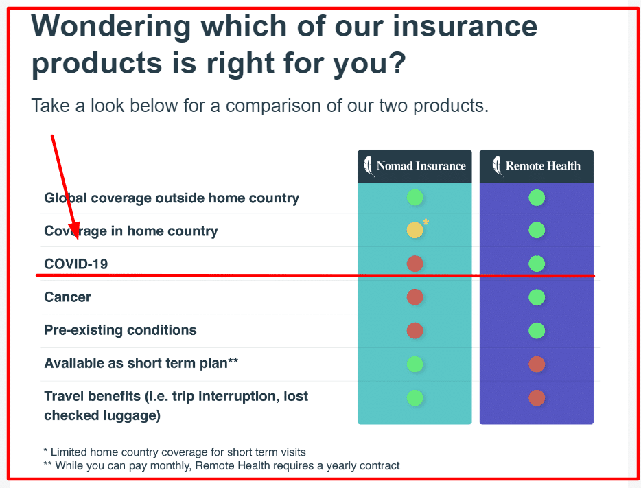SafetyWing travel insurance comparison